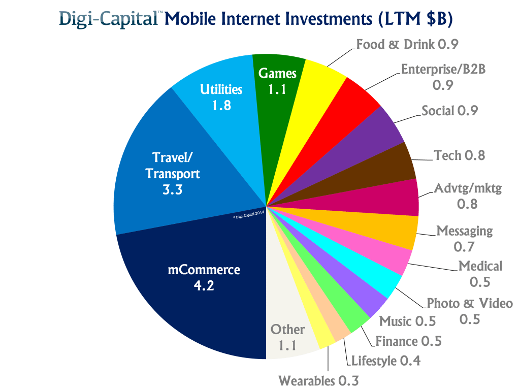 Mobile-internet-investment-19.2B-invested-1024x768