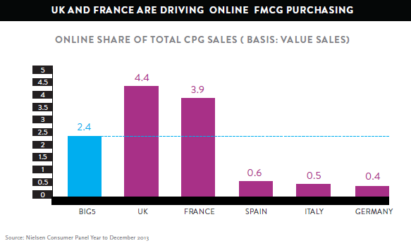 uk-and-france-are-driving-online-fmcg-purchasing