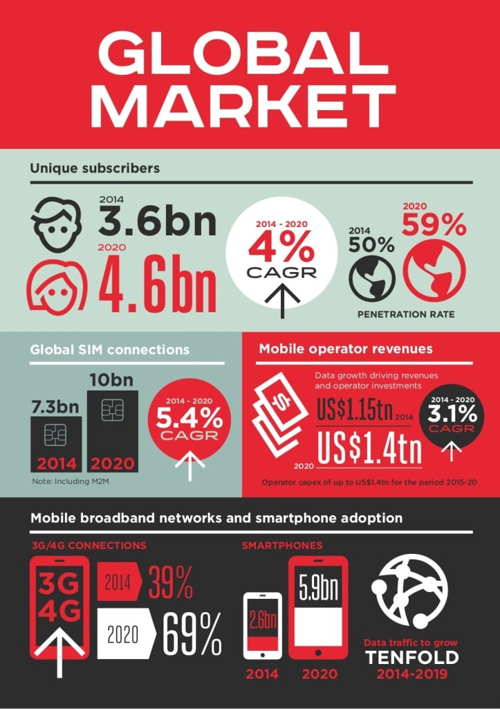 gsma-global-mobile-economy-2015-6-1024