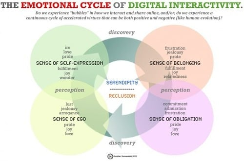 The-emotional-cycle-of-digital-interactivity