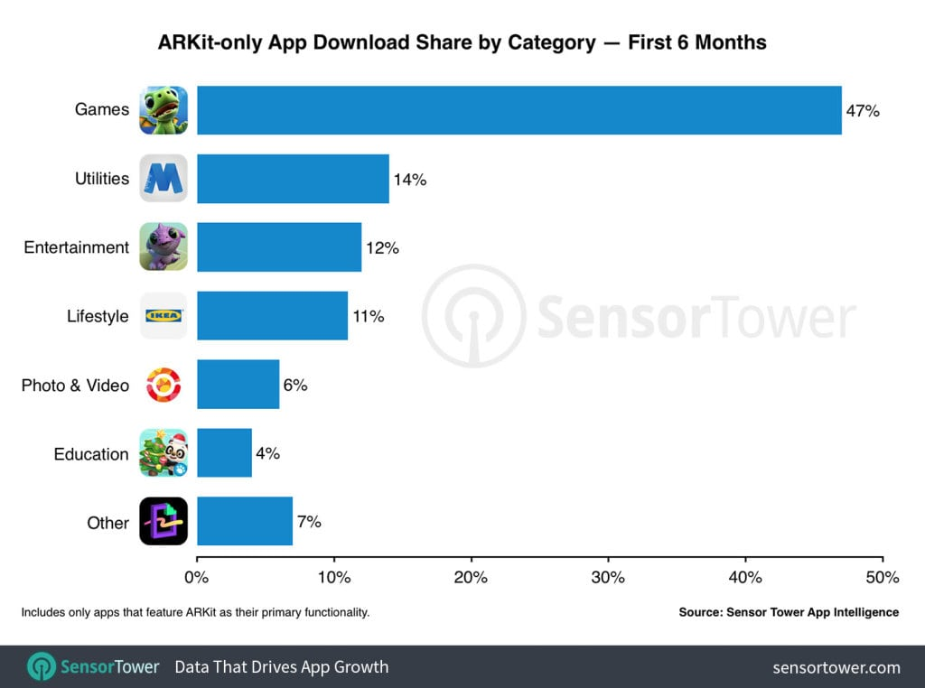 arkit-apps-by-category-six-months